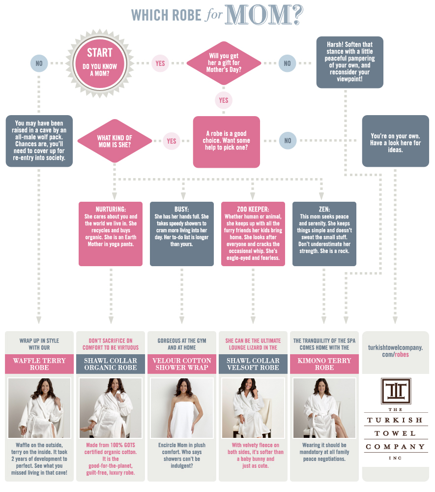 Turkish Towel Robe Mother's Day Flowchart