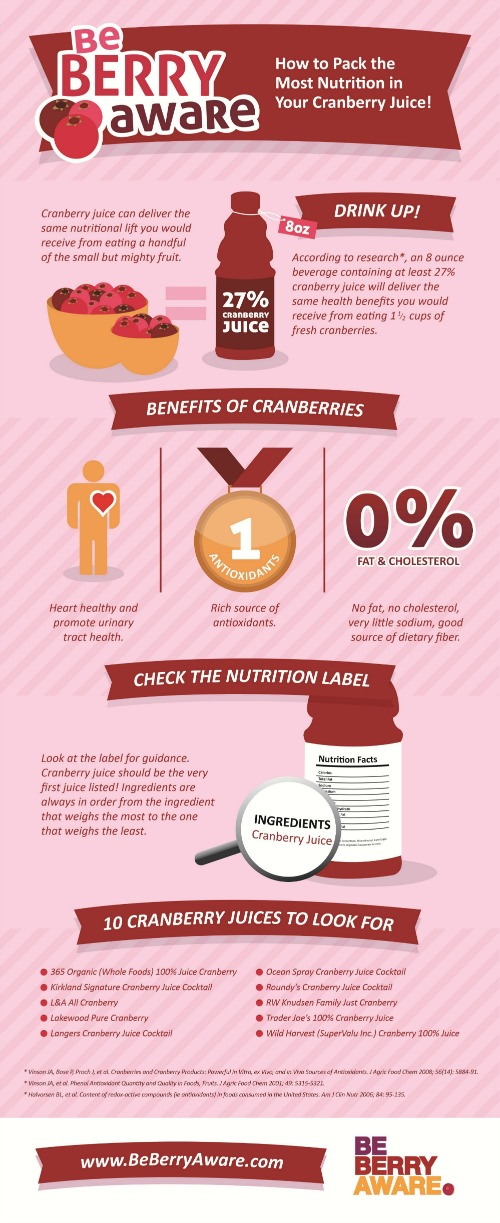 Be Berry Aware Campaign Infographic